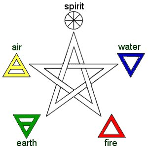 Pentagram Elements